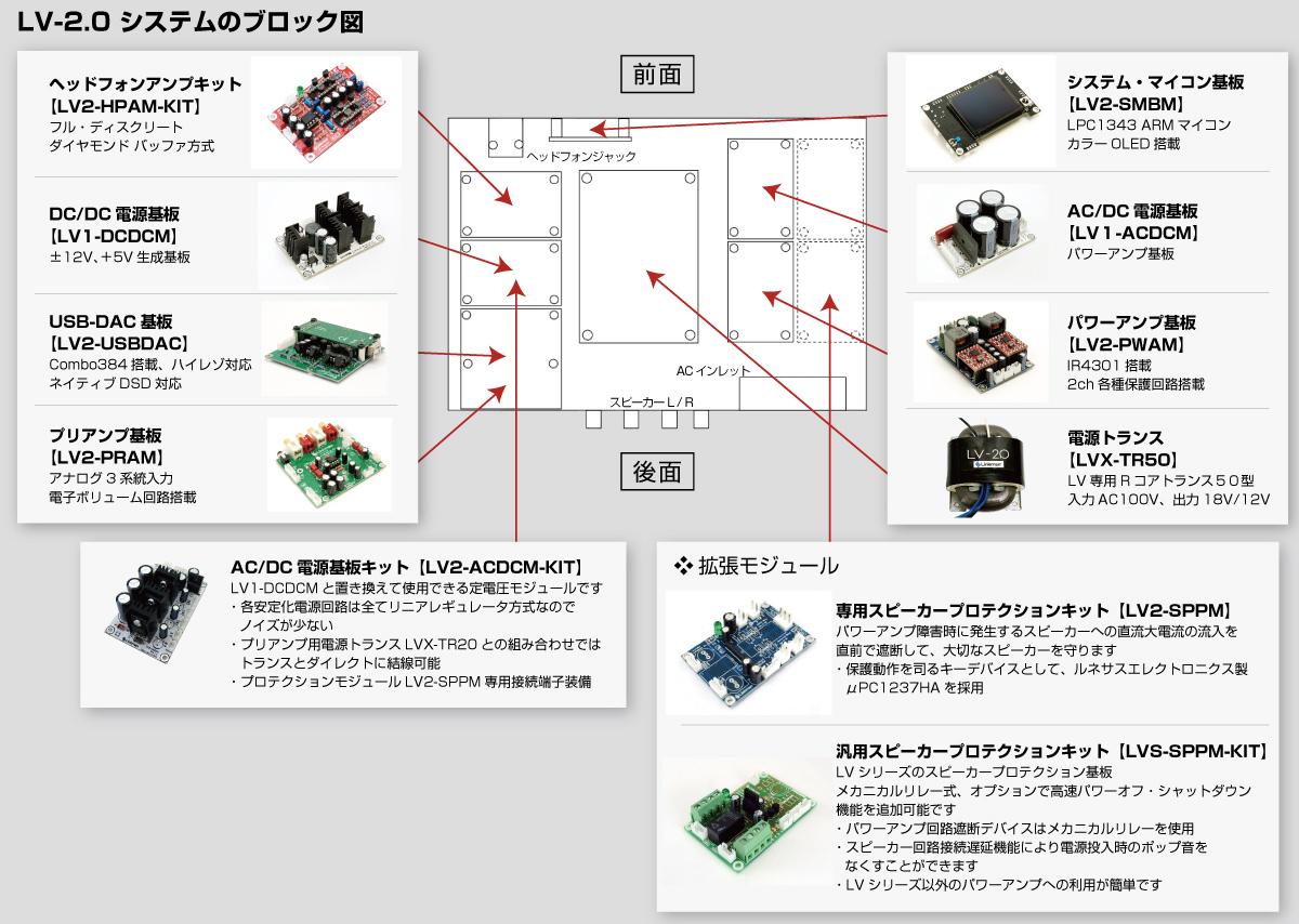 LV-2.0システム|モジュールの組み合わせ例